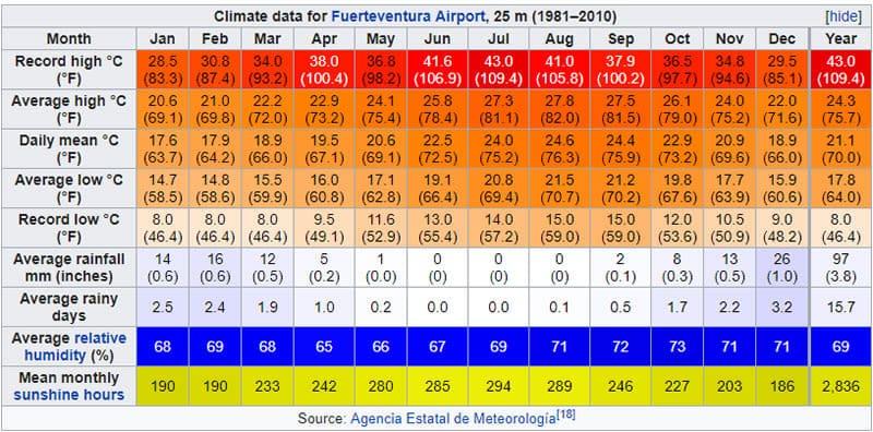 Temperaturas em Fuerteventura